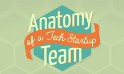 Anatomy of a Tech Startup Team – by Wrike project management software